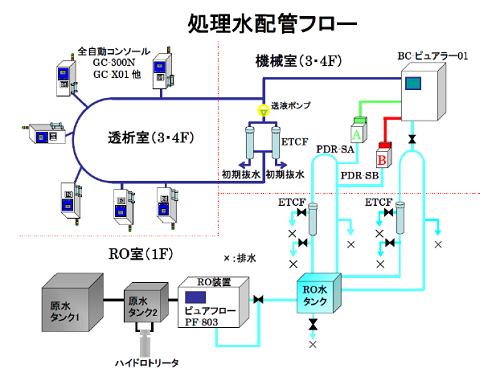 RO水および透析液配管のフロー図